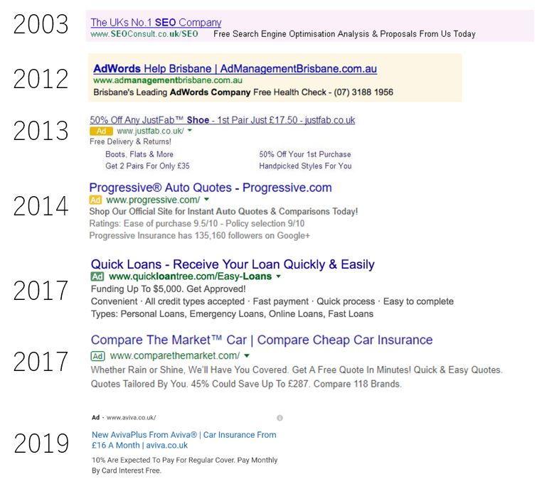 Timeline dell'etichettamento delle ads su Google