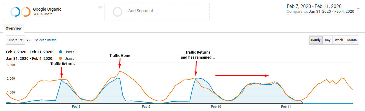 Grafico di Analytics con il confronto del traffico orario tra la settimana dell'update e quella prima