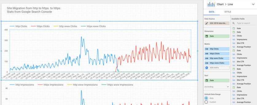Screenshot dei dati HTTP e HTTPS mischiati su Google Data Studio